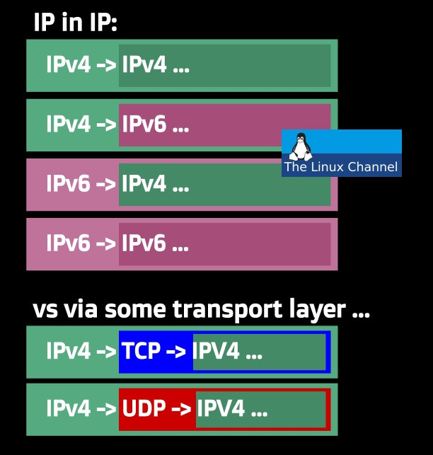 IP in IP vs TCP UDP tunnels