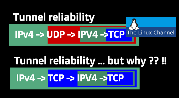 VPN Tunnel Reliability