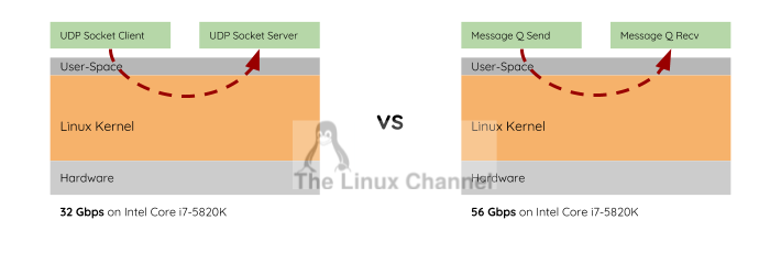 TUTORIALS :: Research Socket overhead in Linux vs Message