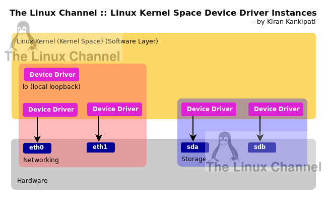 Linux Kernel Space Device Driver Instances