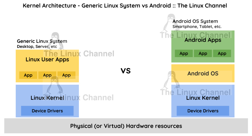 Kernel Architecture - Generic Linux System vs Android - The Linux Channel